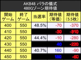 AKB2_zone2-e1446641467645