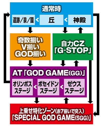 godgaisen_gameflow